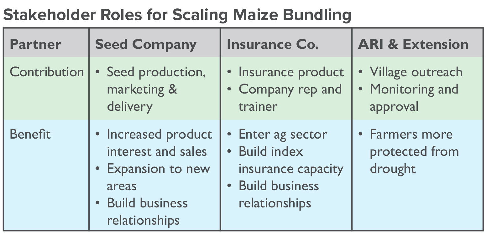 partner benefits for bundling drought tolerant maize and index insurance