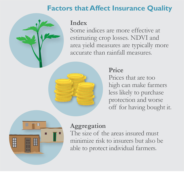 factors that affect index insurance quality